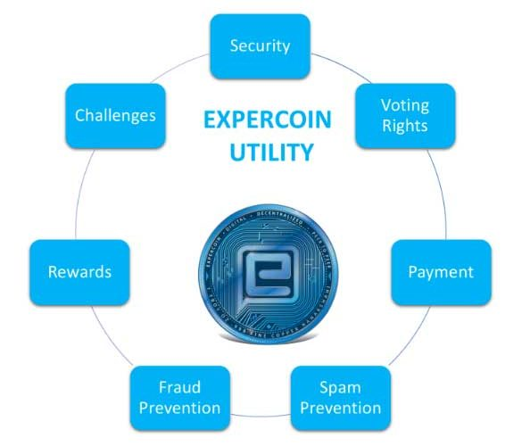 expercoin-utility